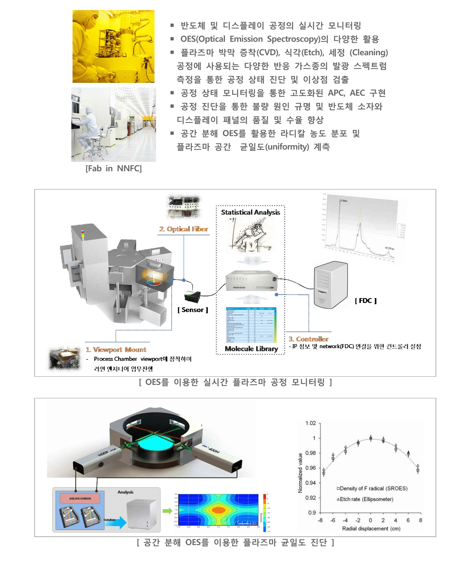 5.Application - Semiconductor Process Monitoring-1.png